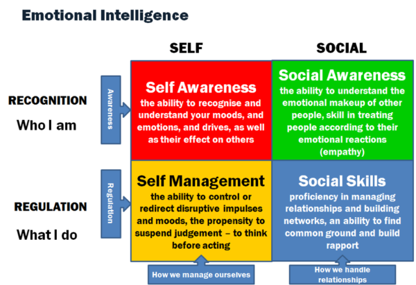 Emotional Intelligence and the Project Manager — Kovarus