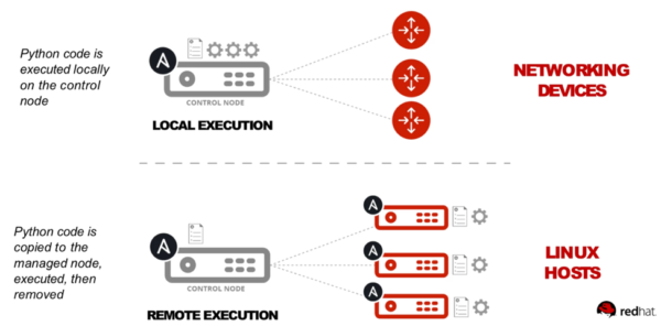 Red Hat Ansible for Networking Automation – 2 of 2 — Kovarus