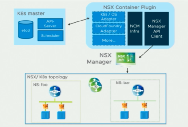 Kubernetes (K8s) Integration with VMware NSX-T — Kovarus