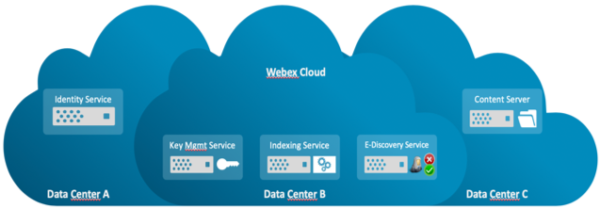 Cloud Collaboration — Is it Secure? — Kovarus